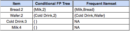 Finding Frequent Itemsets from FP-Tree