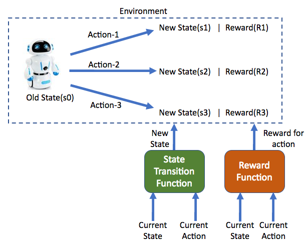 In a Markov Decision Process, the agent takes an action(a1/a2/a3) while being in a state(s0) and receives the corresponding reward for it while moving to the new state(s1/s2/s3)