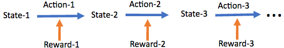 Sequential Decision Making in an MDP