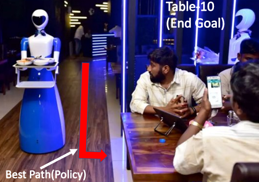 The robot is the Agent and Restaurant is the Environment