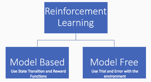 Types of Reinforcement Learning