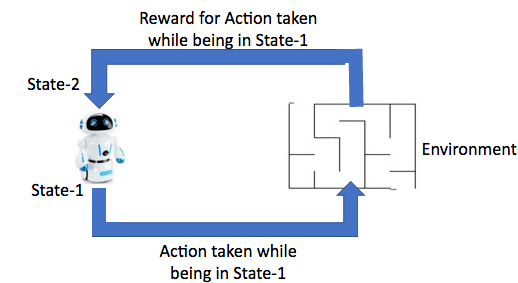 """Reinforcement Learning: The agent takes some action while being in a state say """"State-1"""".  Hence, the environment gives back the associated reward and takes the agent to the next """"State-2"""""""