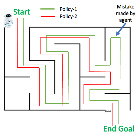 Policy-2 is better than Policy-1 because Policy-2 has higher rewards associated with it. Policy-1 made a mistake and received a penalty, which lowers the overall reward