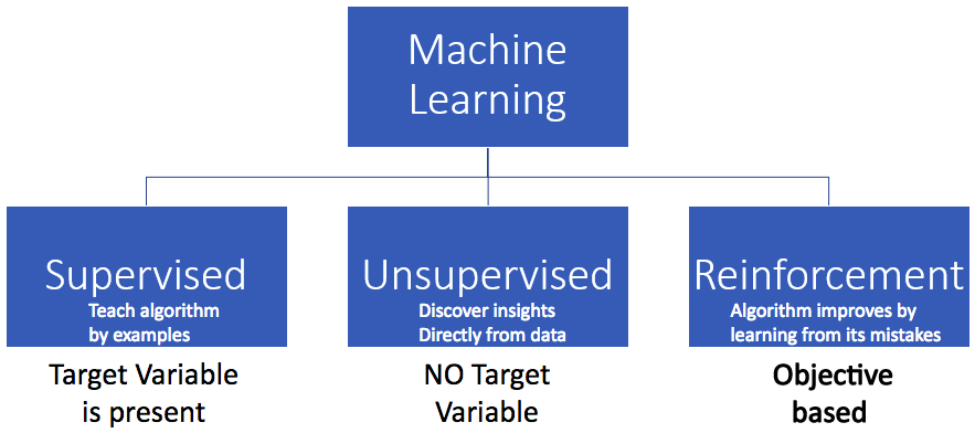 Types of machine learning techniques. Reinforcement learning is one of ML branches.