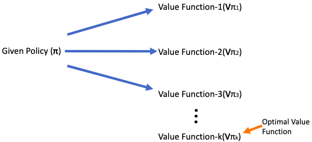 Policy Evaluation: Given a policy, find out the the best value function for it