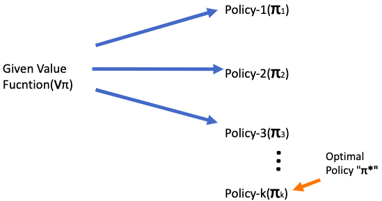 Policy Improvement: Given a value function, find the best policy for it