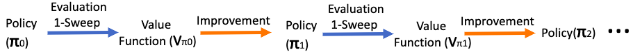 Value Iteration: Using Policy Evaluation and Policy Improvement  recursively till optimality is reached but restricting Policy Evaluation to single sweep each