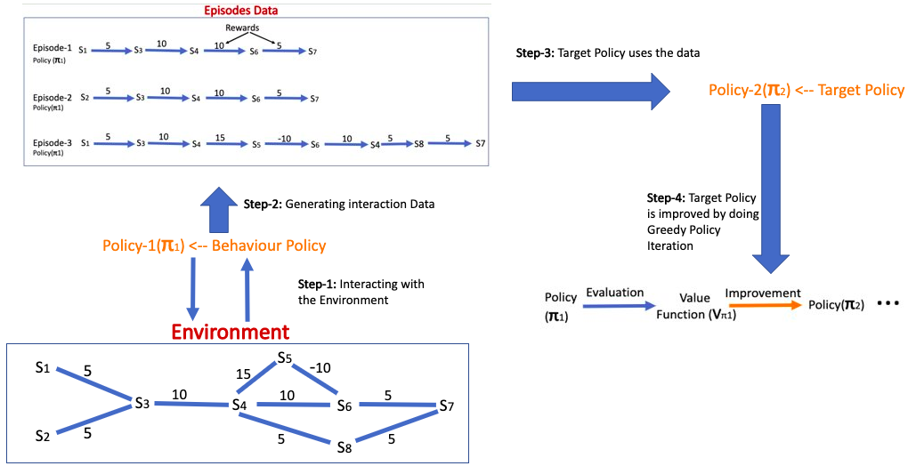 Off-Policy Method: Use the data generated by one policy to improve other policy