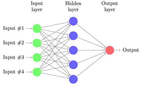 Artificial Neural Network with one hidden layer