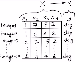 Deep Learning CNN Each image becomes a row in the data and each number represents one feature.