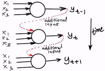 The output of a neuron inside the hidden layer of RNN in the previous time step becomes additional input to itself in the next time step