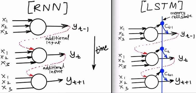 RNN vs LSTM Neurons.  LSTM Neurons also maintain an additional memory cell state for each time step