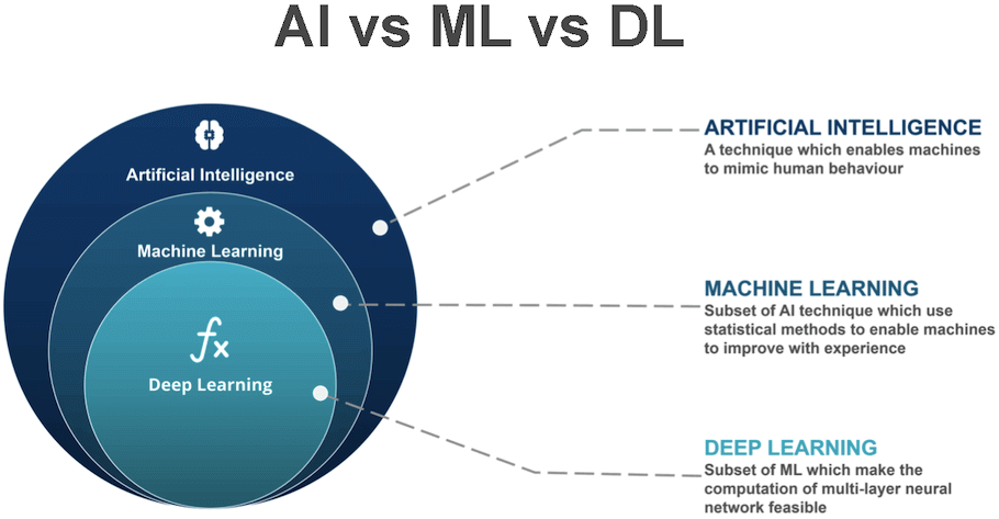 AI vs ML vs DL: Deep Learning is a special type of machine learning suitable for large datasets.