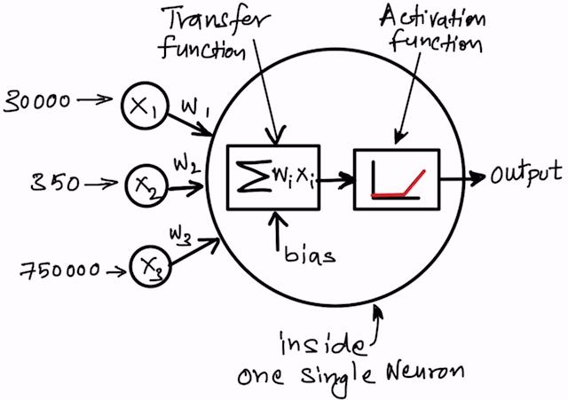 What happens inside a single Artificial Neuron