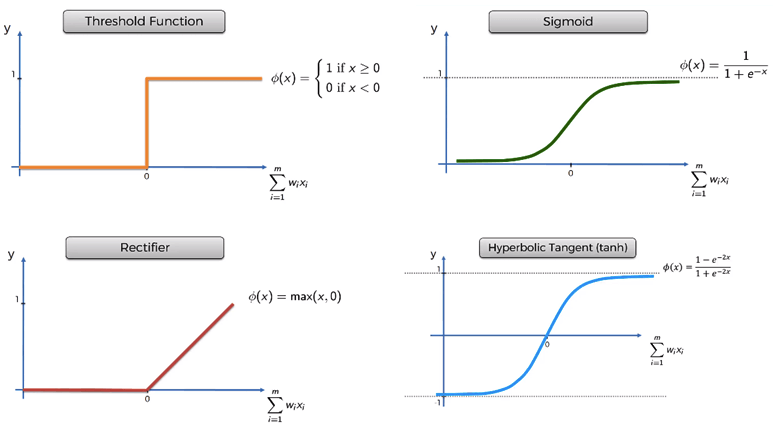 Popular Activation functions in the Neural Networks
