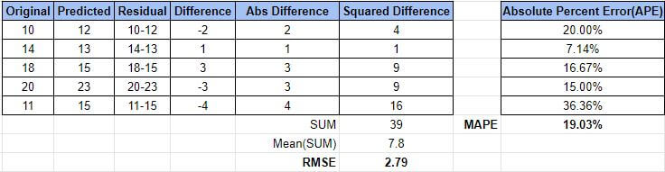 How to calculate RMSE (Root Mean Squared Error)
