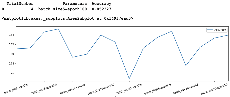 Plotting the results of hyperparameter search