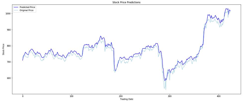 LSTM model prediction plot on full data