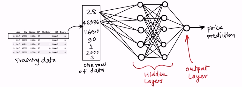 Regression using Artificial Neural Networks