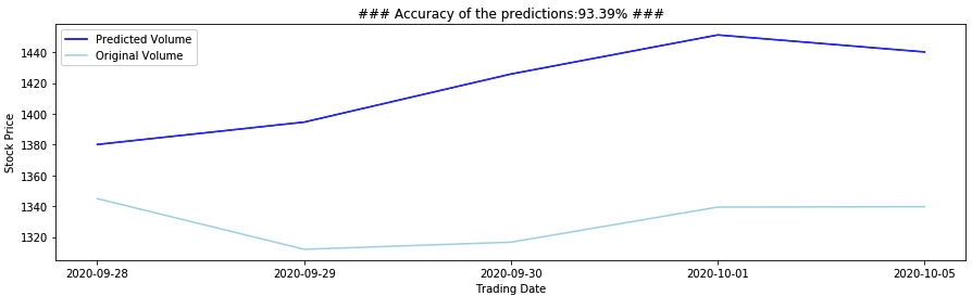 LSTM  Multi step predictions part-3