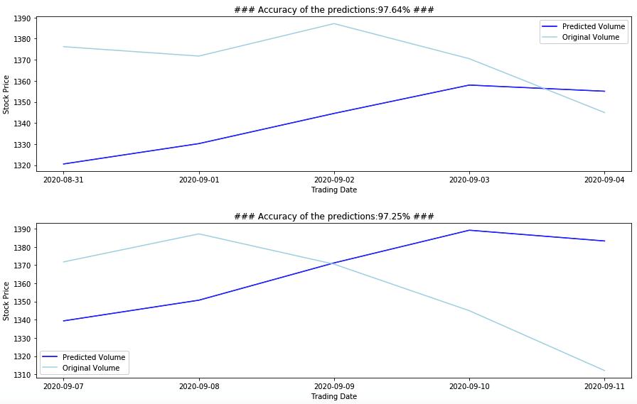 LSTM predictions part-1