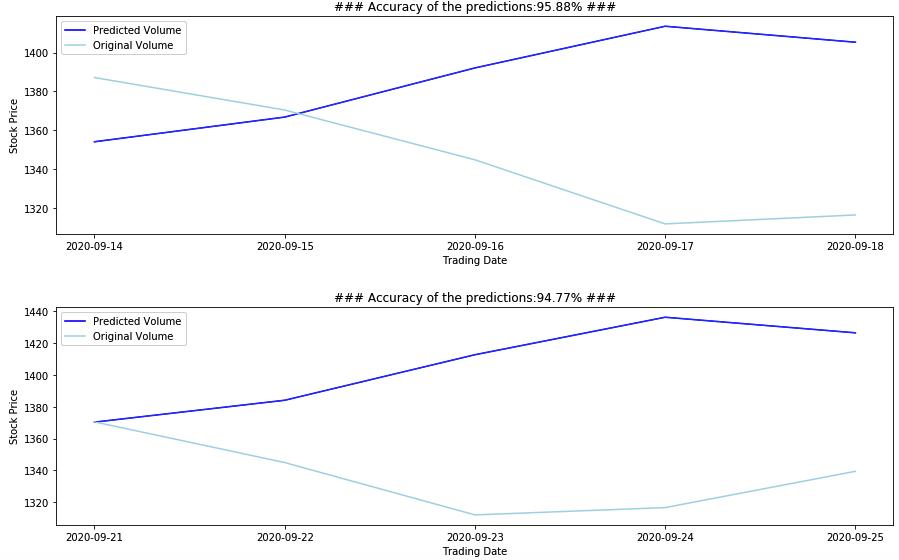 LSTM predictions Part-2